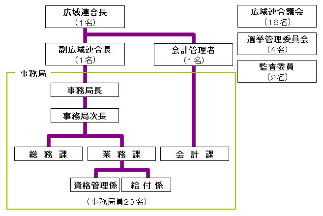 広域連合の組織図